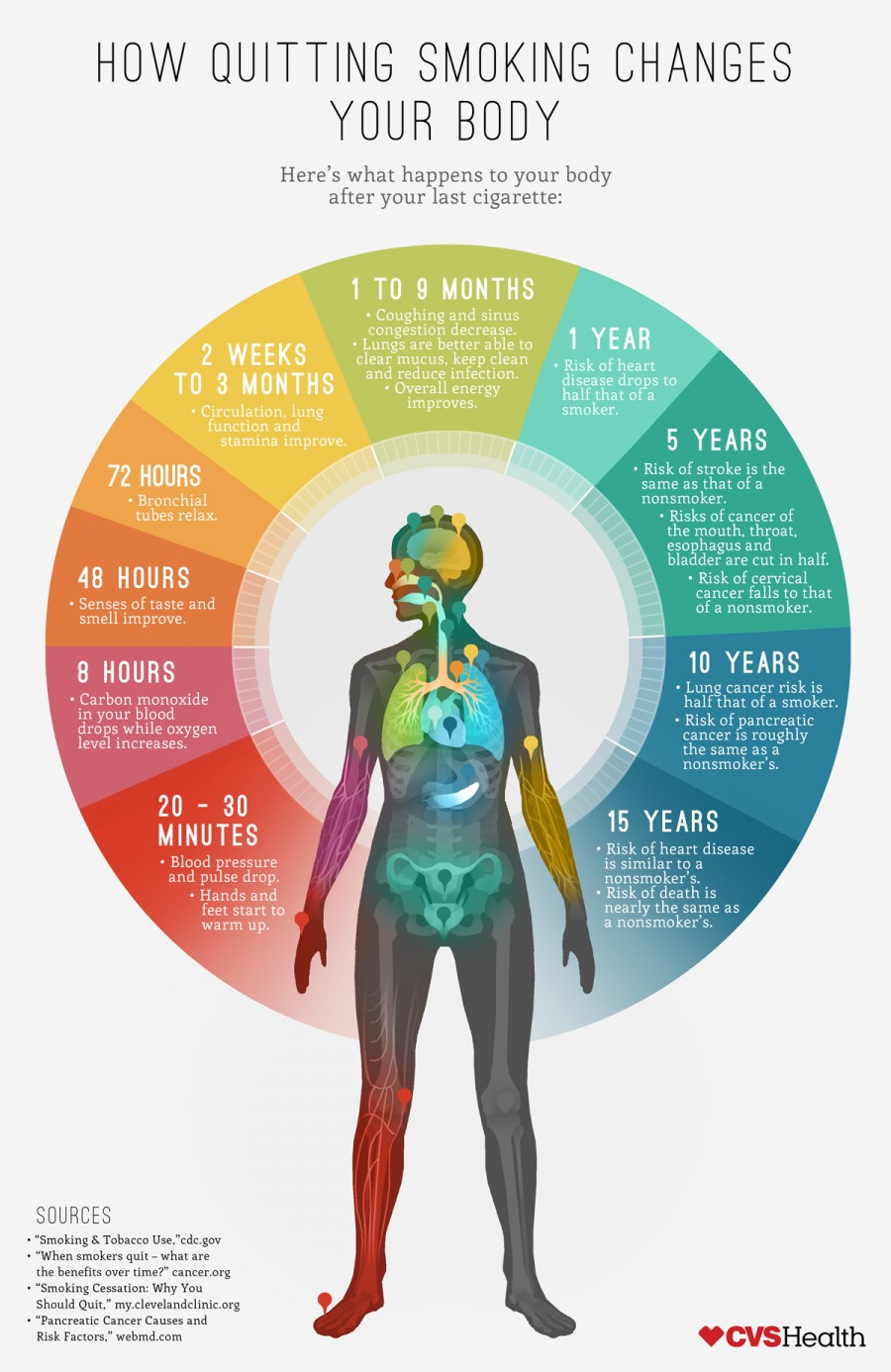 how-quitting-smoking-changes-your-body_545aab0346ef3_w900
