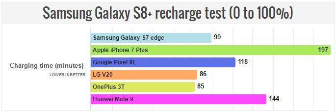 Samsung sa zase o 100 minút rýchlejšie nabije na plnú kapacitu